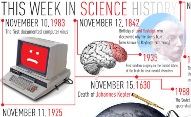 thisweekinsciencehistory