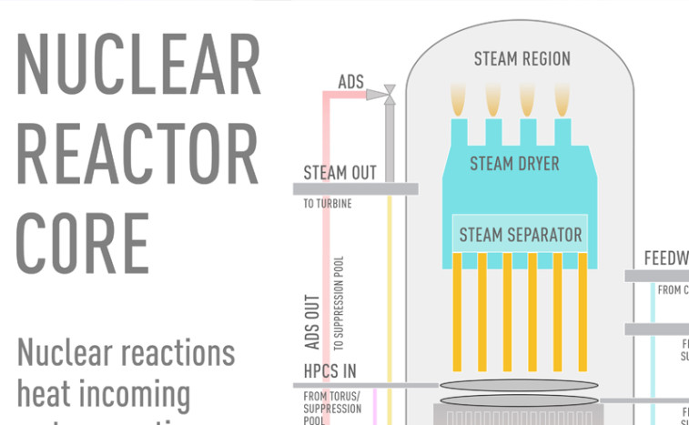 nuclearreactorcore