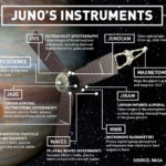 NASA's Juno spacecraft will bring new knowledge of Jupiter and the entire solar system. Here are the tools it's using to get the job done.