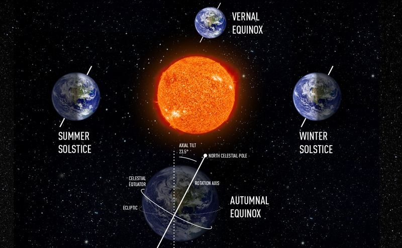 Autumn Equinox  When The Sun Falls Into Place On The Equator