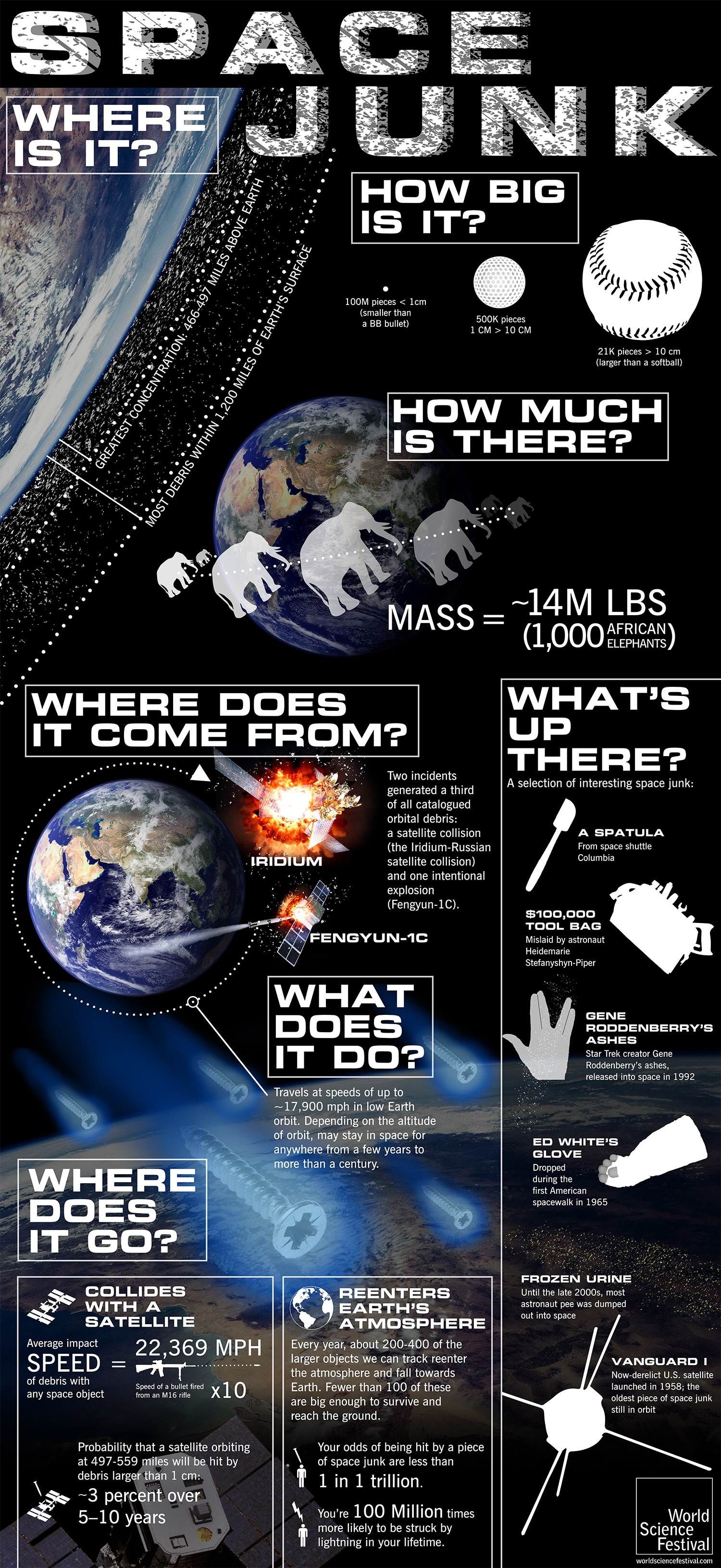 Space Junk Infographic