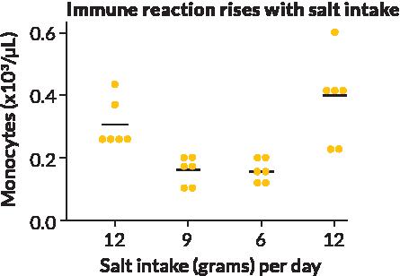 diet_graph