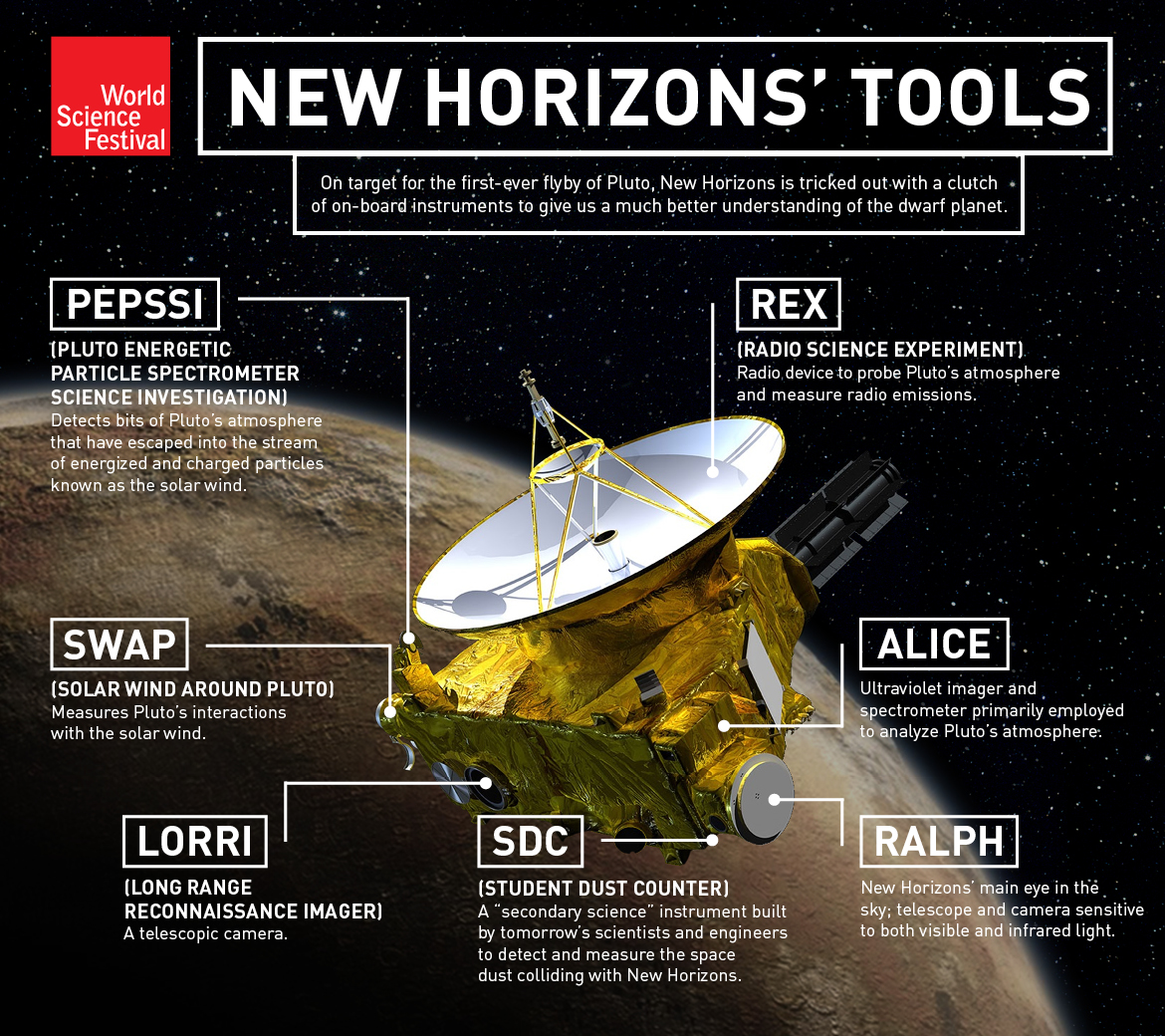New Horizons Goes In For Pluto Close Up World Science Festival 451plutosolarsystemdiagramjpg Diagram