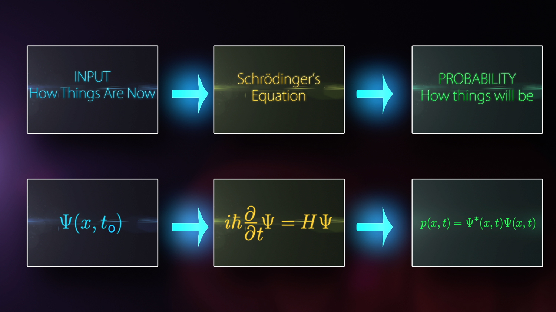Wsf Schrodinger Equation Still